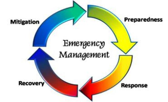 Emergency Planning | Hubbard Oregon